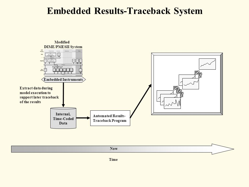 Embedded Results-Traceback System Internal, Time-Coded Data Automated Results- Traceback Program Extract data during model execution to support later