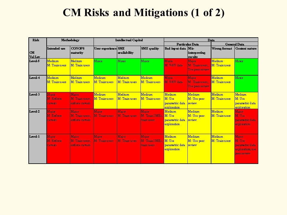 CM Risks and Mitigations (1 of 2)