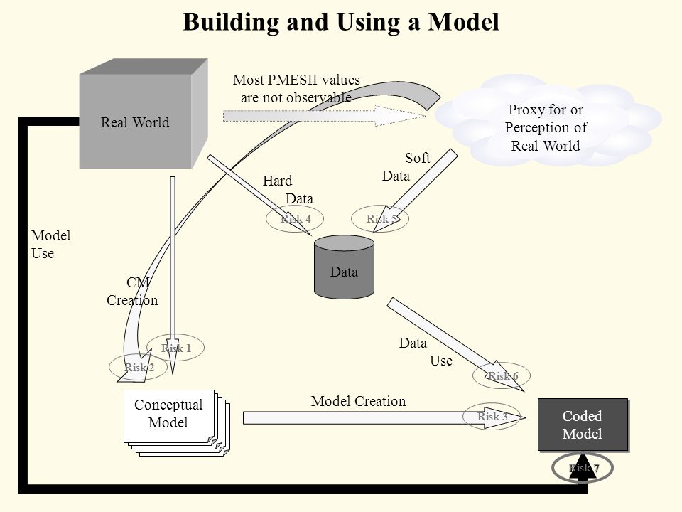 Building and Using a Model Real World Proxy for or Perception of Real World Data Conceptual Model Coded Model Hard Data Soft Data CM Creation Model Creation Data Use Risk 1 Risk 2 Risk 3 Risk 4 Risk 5 Risk 6 Model Use Risk7 Risk 7 Most PMESII values are not observable