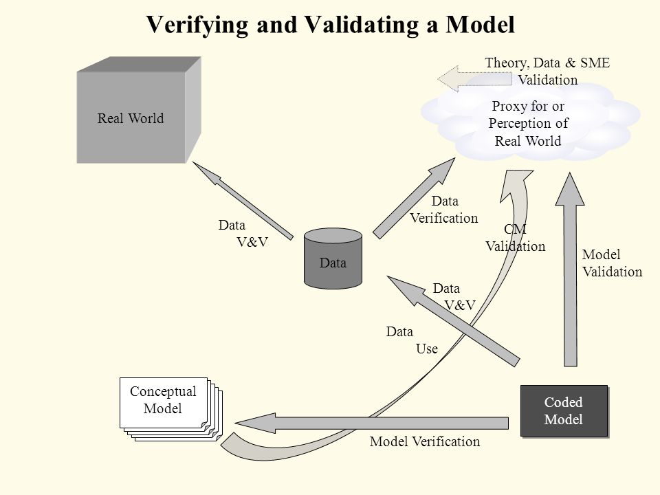 Verifying and Validating a Model Real World Proxy for or Perception of Real World Data Conceptual Model Coded Model Model Verification CM Validation Data Use Data V&V Data Verification Data V&V Model Validation Theory, Data & SME Validation