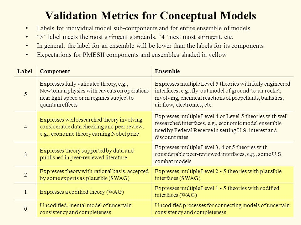 "Validation Metrics for Conceptual Models Labels for individual model sub-components and for entire ensemble of models ""5"" label meets the most stringe"