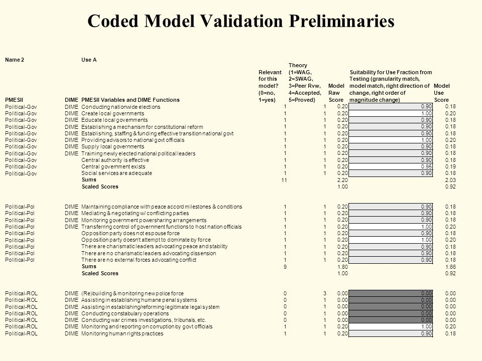 Coded Model Validation Preliminaries