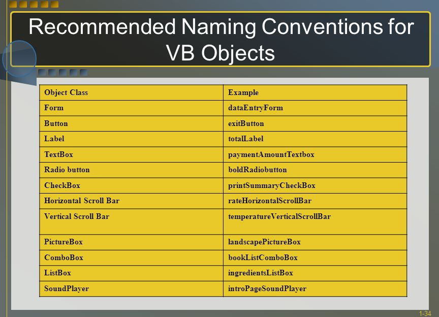 1-34 Recommended Naming Conventions for VB Objects Object ClassExample FormdataEntryForm ButtonexitButton LabeltotalLabel TextBoxpaymentAmountTextbox Radio buttonboldRadiobutton CheckBoxprintSummaryCheckBox Horizontal Scroll BarrateHorizontalScrollBar Vertical Scroll BartemperatureVerticalScrollBar PictureBoxlandscapePictureBox ComboBoxbookListComboBox ListBoxingredientsListBox SoundPlayerintroPageSoundPlayer