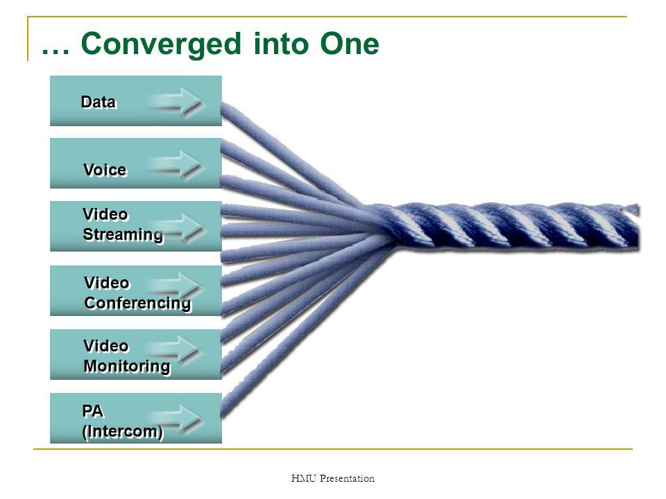 HMU Presentation … Converged into One PA (Intercom) Video Streaming Video Streaming Voice Video Monitoring Video Conferencing Video Conferencing Data