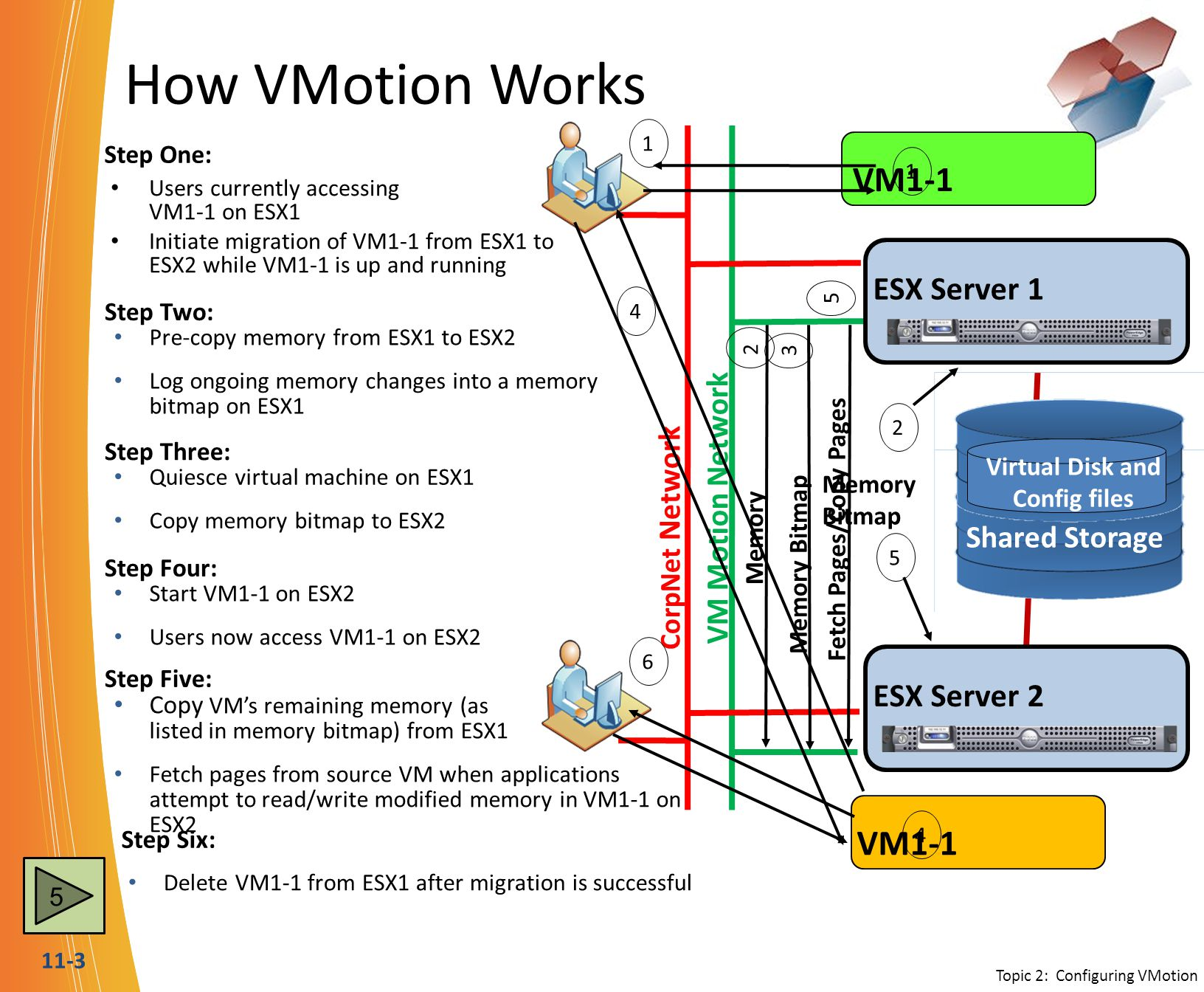11-3 How VMotion Works Users currently accessing VM1-1 on ESX1 Initiate migration of VM1-1 from ESX1 to ESX2 while VM1-1 is up and running ESX Server