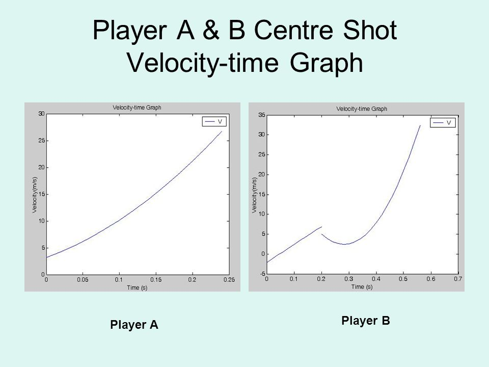 Player A & B Centre Shot Velocity-time Graph Player A Player B