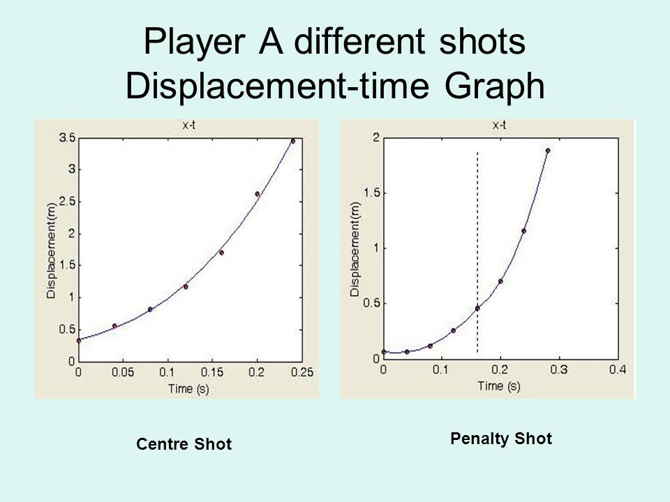 Player A different shots Displacement-time Graph Centre Shot Penalty Shot
