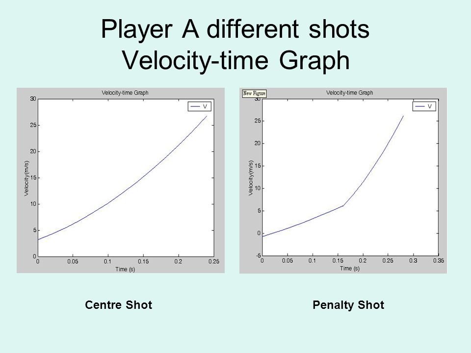 Player A different shots Velocity-time Graph Centre ShotPenalty Shot