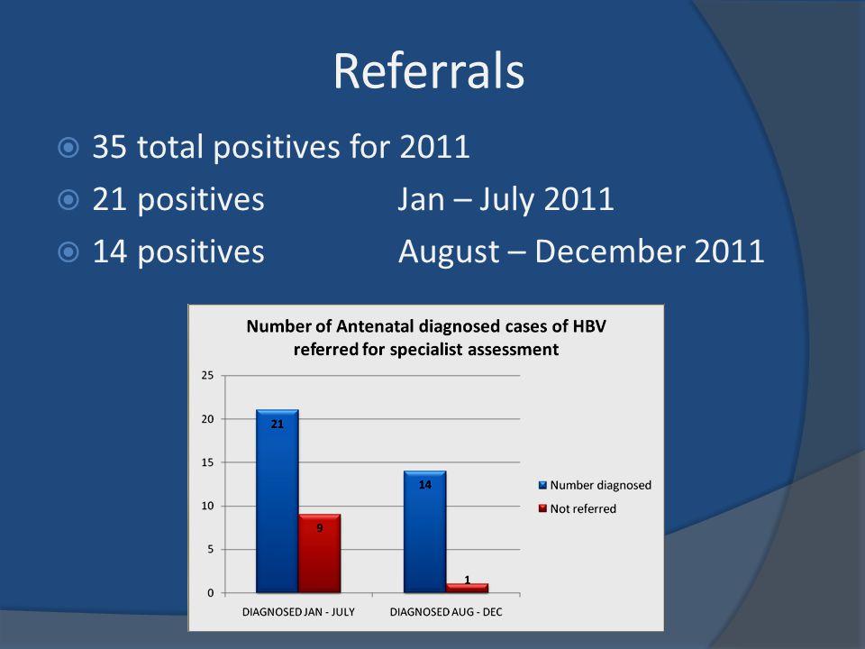 Referrals  35 total positives for 2011  21 positives Jan – July 2011  14 positives August – December 2011