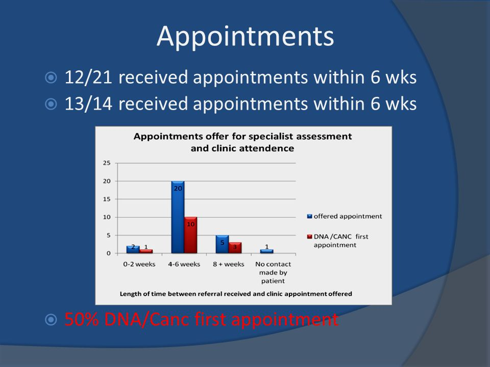 Appointments  12/21 received appointments within 6 wks  13/14 received appointments within 6 wks  50% DNA/Canc first appointment