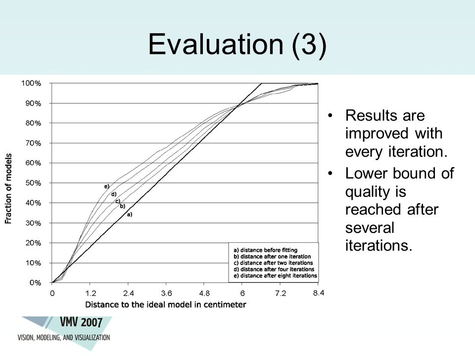Evaluation (3) Results are improved with every iteration.