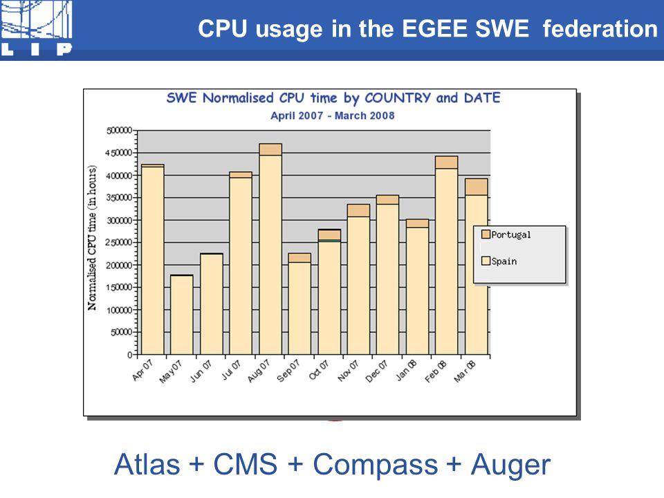 Atlas + CMS + Compass + Auger