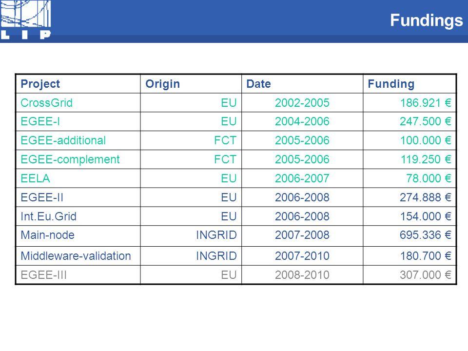 Fundings ProjectOriginDateFunding CrossGridEU2002-2005186.921 € EGEE-IEU2004-2006247.500 € EGEE-additionalFCT2005-2006100.000 € EGEE-complementFCT2005-2006119.250 € EELAEU2006-200778.000 € EGEE-IIEU2006-2008274.888 € Int.Eu.GridEU2006-2008154.000 € Main-nodeINGRID2007-2008695.336 € Middleware-validationINGRID2007-2010180.700 € EGEE-IIIEU2008-2010307.000 €
