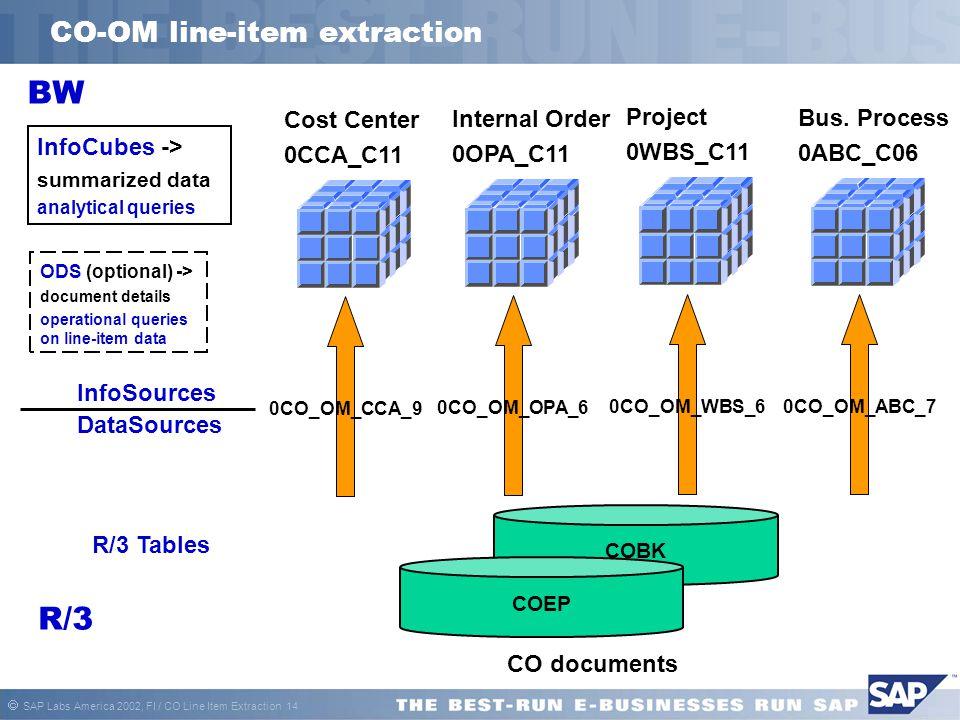 SAP Labs America 2002, FI / CO Line Item Extraction 14 CO-OM line-item extraction COBK COEP CO documents Cost Center 0CCA_C11 0CO_OM_CCA_9 BW R/3 Da