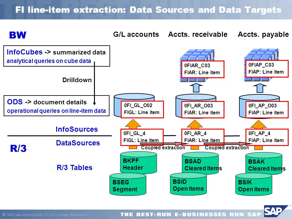  SAP Labs America 2002, FI / CO Line Item Extraction 4 FI line-item extraction: Data Sources and Data Targets BSAD Cleared Items BSID Open Items Acct