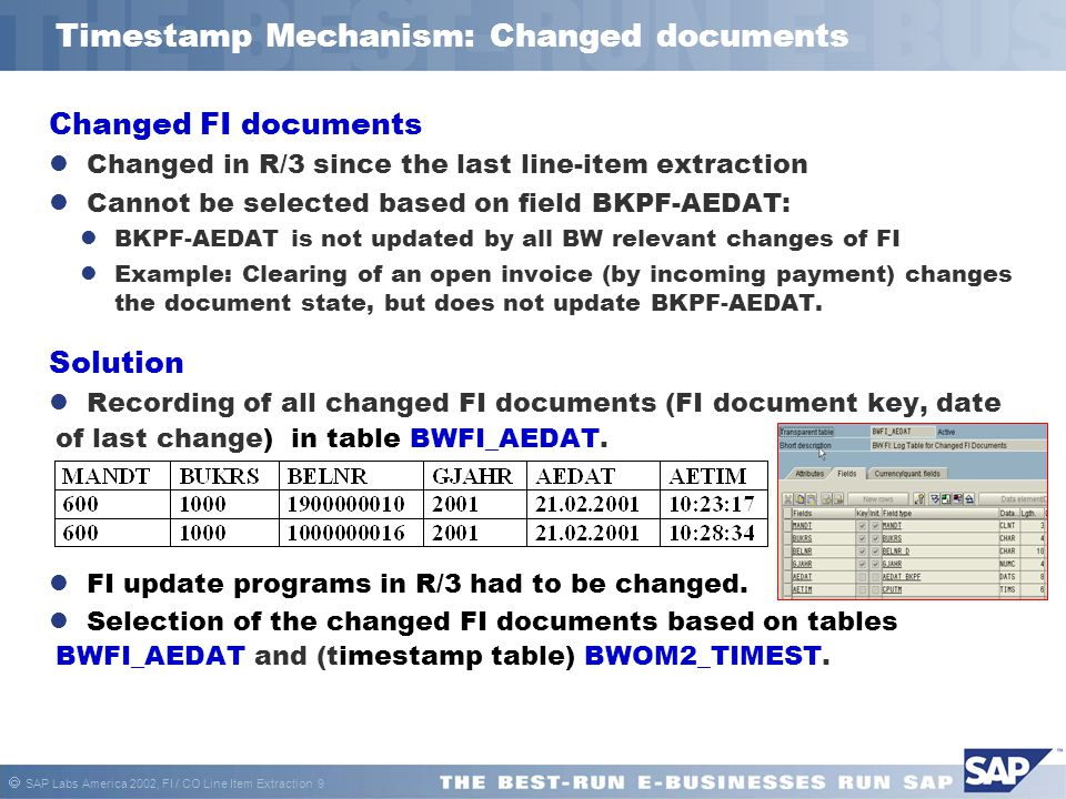  SAP Labs America 2002, FI / CO Line Item Extraction 9 Timestamp Mechanism: Changed documents Changed FI documents Changed in R/3 since the last line