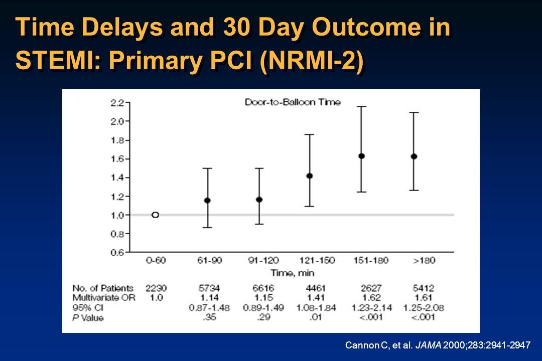 Time Delays and 30 Day Outcome in STEMI: Primary PCI (NRMI-2) Cannon C, et al. JAMA 2000;283:2941-2947