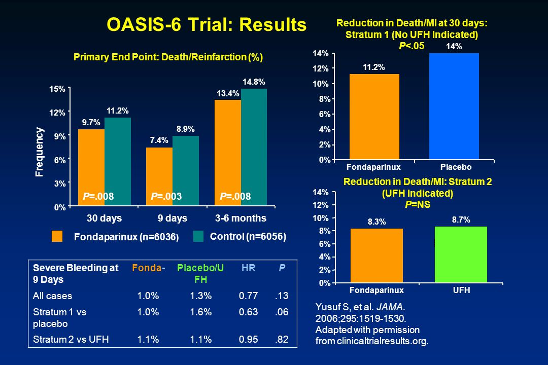 OASIS-6 Trial: Results Frequency 15% Primary End Point: Death/Reinfarction (%) P=.008 P=.003P=.008 12% 9% 6% 3% 0% 9.7% 11.2% 7.4% 8.9% 13.4% 14.8% 30