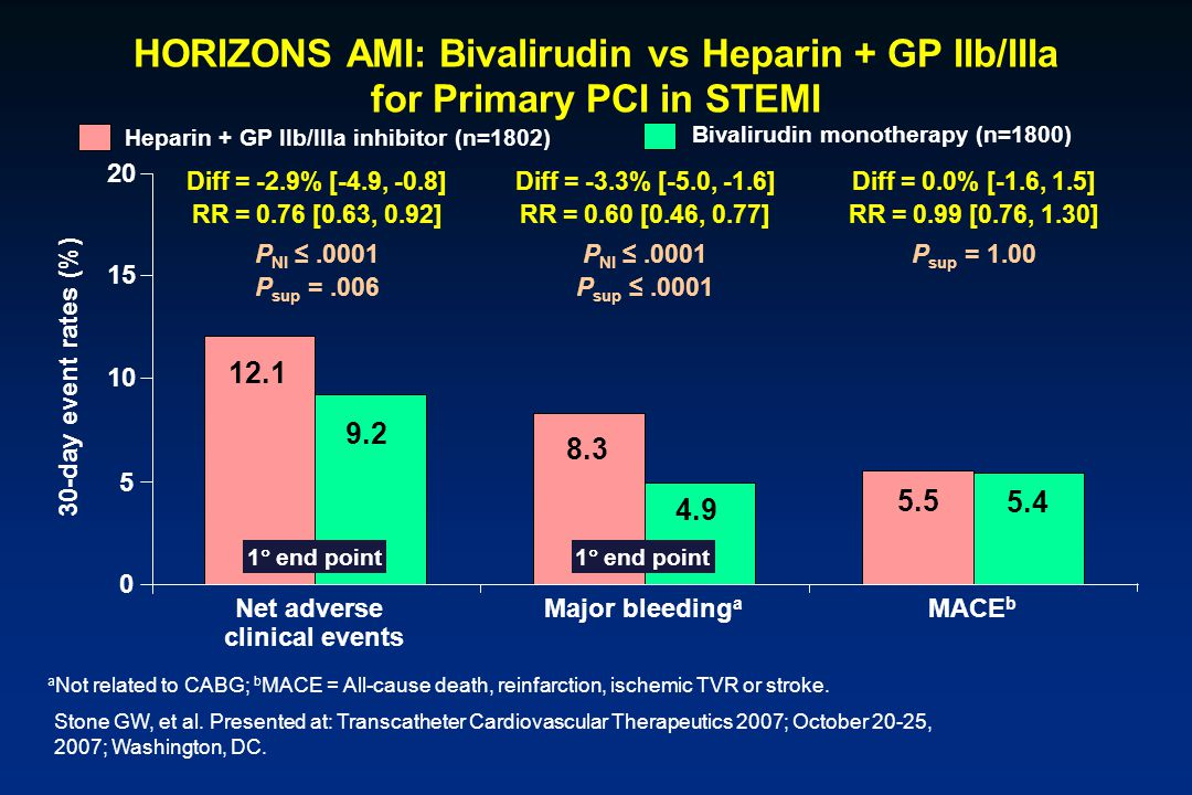 HORIZONS AMI: Bivalirudin vs Heparin + GP IIb/IIIa for Primary PCI in STEMI a Not related to CABG; b MACE = All-cause death, reinfarction, ischemic TV