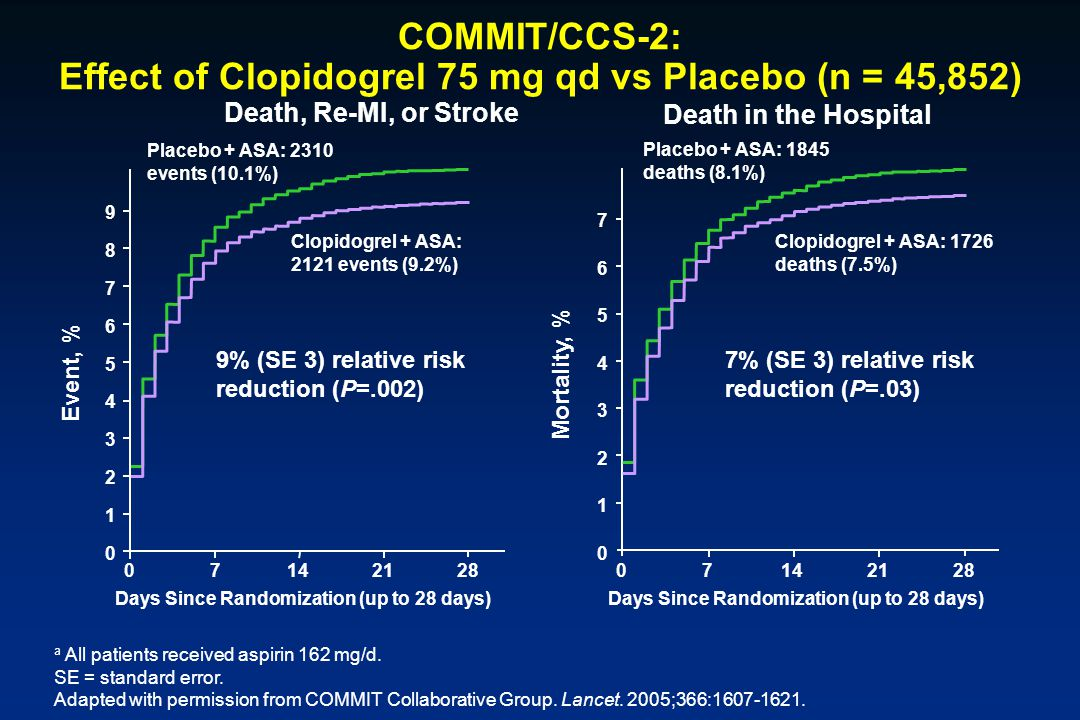 COMMIT/CCS-2: Effect of Clopidogrel 75 mg qd vs Placebo (n = 45,852) 9% (SE 3) relative risk reduction (P=.002) Placebo + ASA: 2310 events (10.1%) Clo