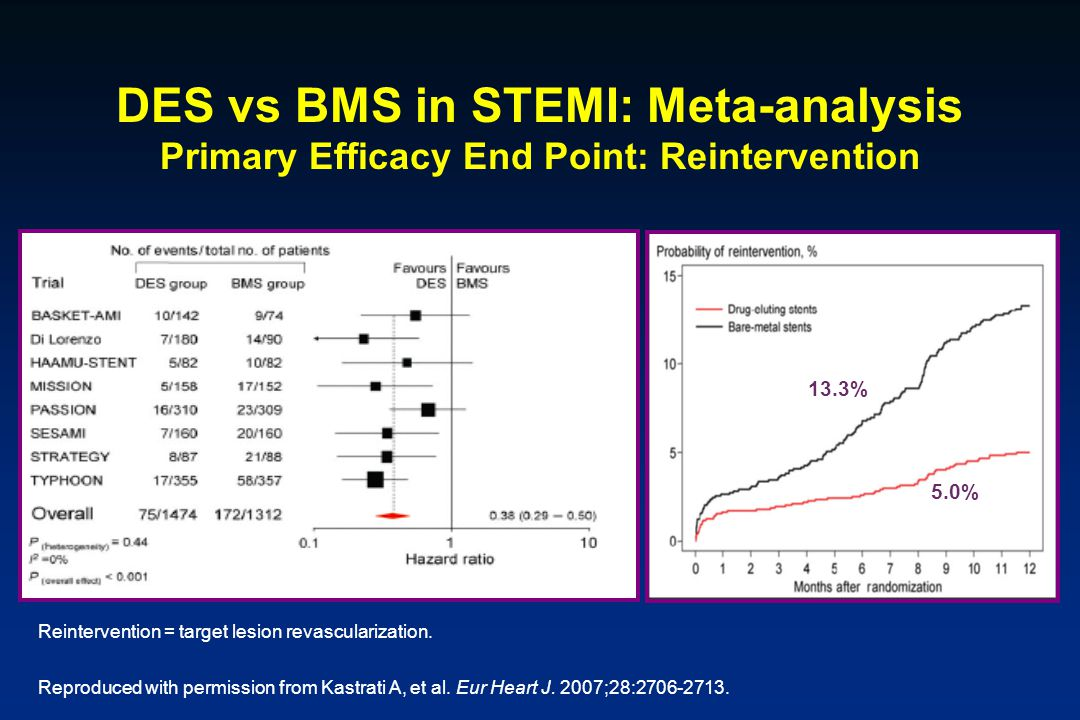 DES vs BMS in STEMI: Meta-analysis Primary Efficacy End Point: Reintervention Reintervention = target lesion revascularization. Reproduced with permis