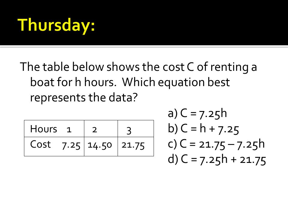 The table below shows the cost C of renting a boat for h hours.