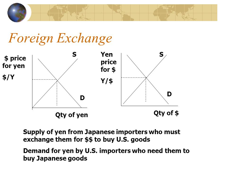 Foreign Exchange $ price for yen $/Y Yen price for $ Y/$ Qty of yen Qty of $ S D S D Supply of yen from Japanese importers who must exchange them for $$ to buy U.S.