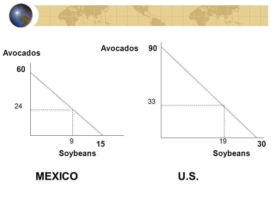 Comparative Advantage Graph indicates that when self sufficient…… Mexico produces 24 avocados & 9 soybeans when most efficient U.S.