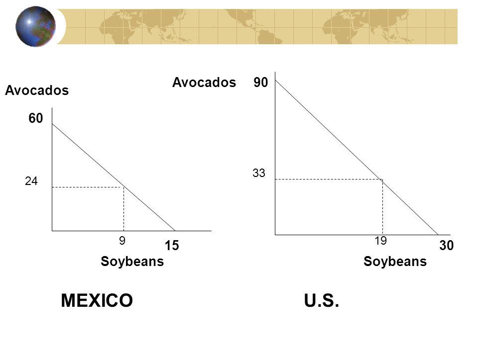 Avocados Avocados 90 60 Soybeans 24 33 1530 9 19 MEXICOU.S.