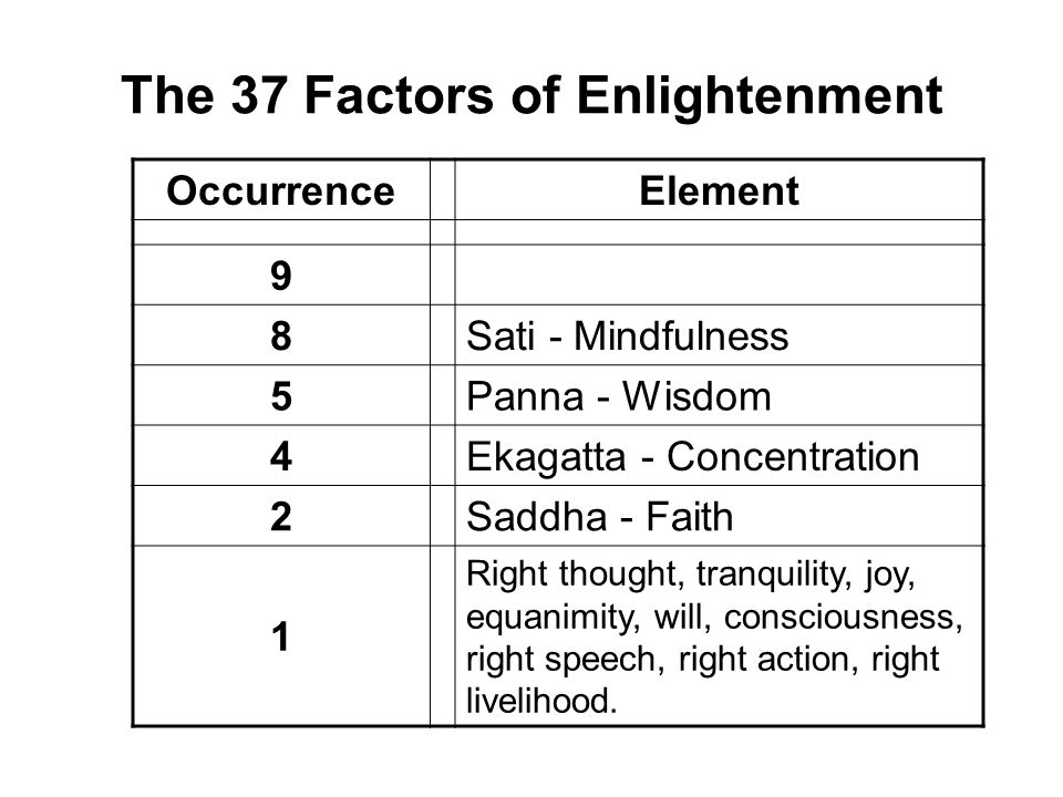 The 37 Factors of Enlightenment OccurrenceElement 9Viriya - Effort / Energy 8Sati - Mindfulness 5Panna - Wisdom 4Ekagatta - Concentration 2Saddha - Fa