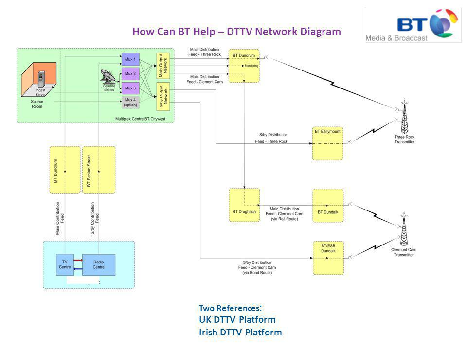 How Can BT Help – DTTV Network Diagram Two References : UK DTTV Platform Irish DTTV Platform