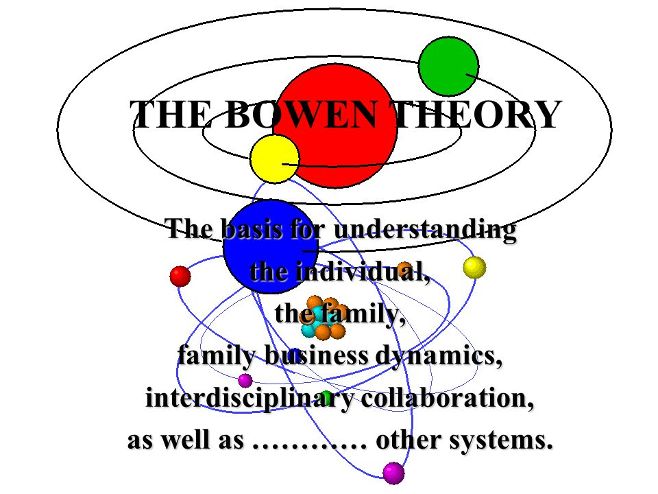 THE BOWEN THEORY The basis for understanding the individual, the family, family business dynamics, interdisciplinary collaboration, as well as ………… other systems.