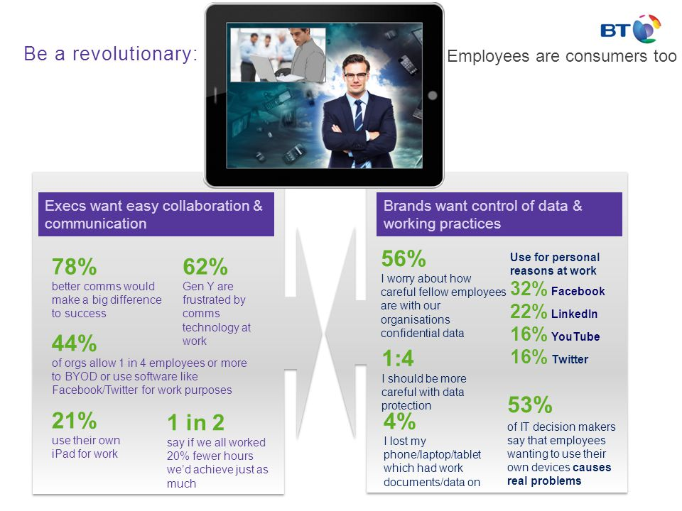 Be a revolutionary: Execs want easy collaboration & communication 78% better comms would make a big difference to success 44% of orgs allow 1 in 4 employees or more to BYOD or use software like Facebook/Twitter for work purposes 62% Gen Y are frustrated by comms technology at work 1 in 2 say if we all worked 20% fewer hours we'd achieve just as much 21% use their own iPad for work Brands want control of data & working practices 4% I lost my phone/laptop/tablet which had work documents/data on 56% I worry about how careful fellow employees are with our organisations confidential data Use for personal reasons at work 32% Facebook 22% LinkedIn 16% YouTube 16% Twitter 53% of IT decision makers say that employees wanting to use their own devices causes real problems 1:4 I should be more careful with data protection Employees are consumers too