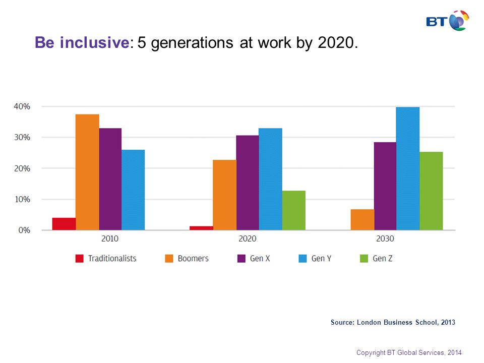 Be inclusive: 5 generations at work by 2020. Source: London Business School, 2013 Copyright BT Global Services, 2014