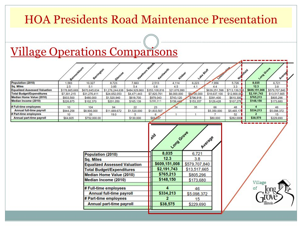HOA Presidents Road Maintenance Presentation Village of Village Operations Comparisons