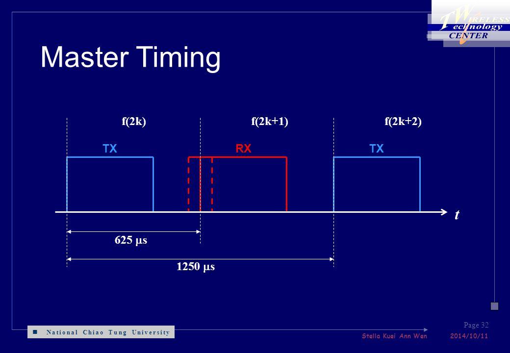 National Chiao Tung University Stella Kuei Ann Wen 2014/10/11 Page 32 f(2k)f(2k+1)f(2k+2) 625  s t TX 1250  s RXTX Master Timing