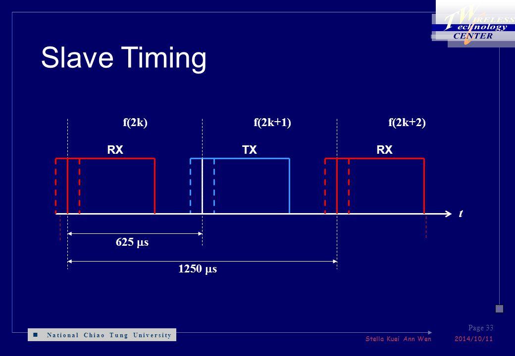 National Chiao Tung University Stella Kuei Ann Wen 2014/10/11 Page 33 625  s t 1250  s TXRX f(2k)f(2k+1)f(2k+2) Slave Timing