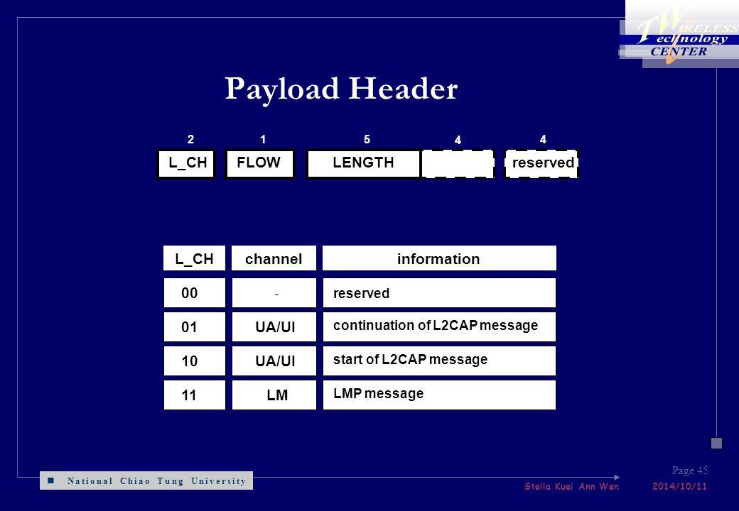National Chiao Tung University Stella Kuei Ann Wen 2014/10/11 Page 45 Payload Header reserved L_CHFLOW 2154 00 01 10 11 - UA/UI LM reserved continuation of L2CAP message start of L2CAP message LMP message L_CHchannelinformation LENGTH 4