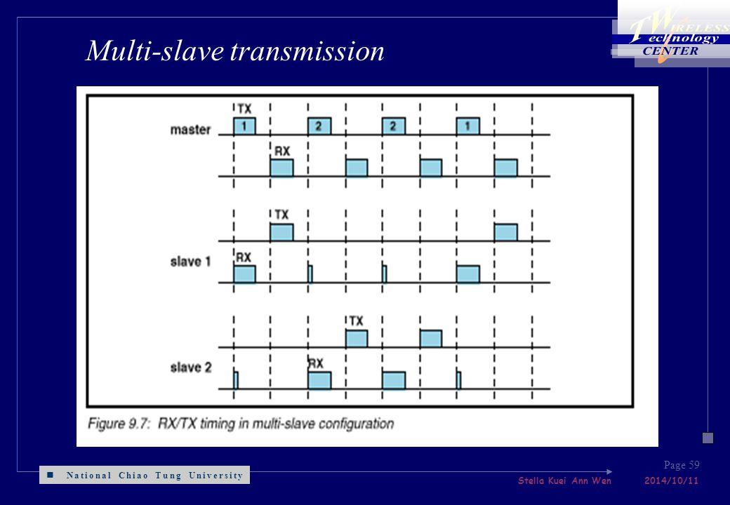 National Chiao Tung University Stella Kuei Ann Wen 2014/10/11 Page 59 Multi-slave transmission