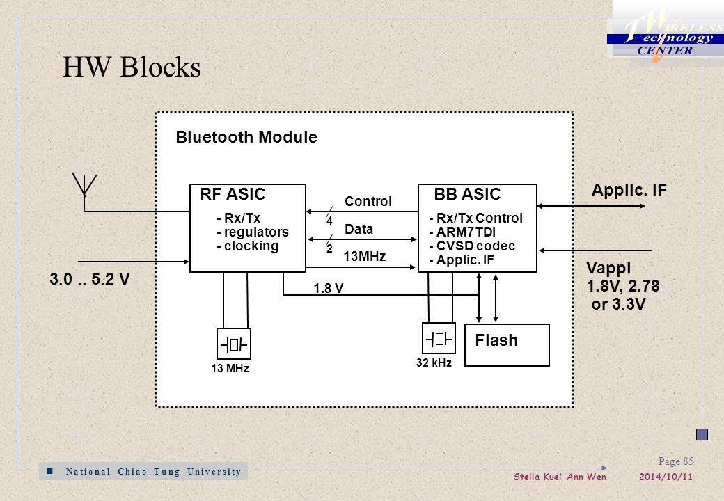 National Chiao Tung University Stella Kuei Ann Wen 2014/10/11 Page 85 RF ASICBB ASIC Flash - Rx/Tx - regulators - clocking - Rx/Tx Control - ARM7TDI - CVSD codec - Applic.