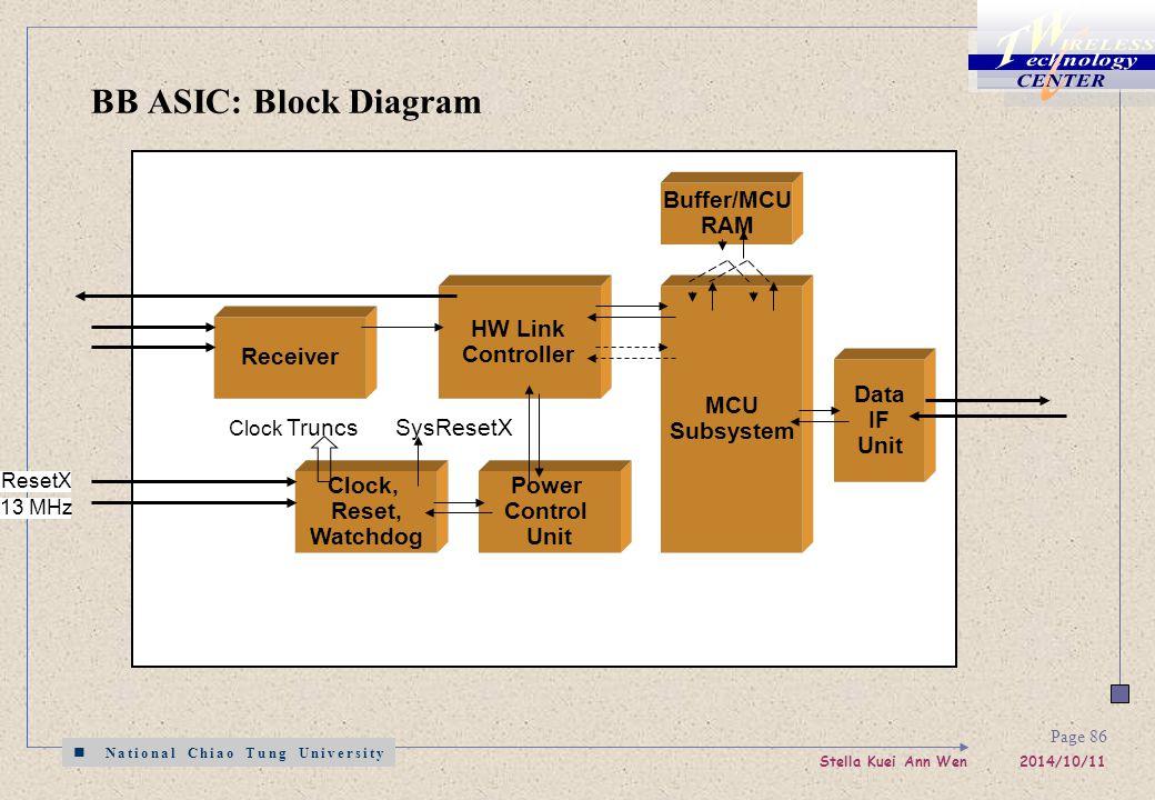 National Chiao Tung University Stella Kuei Ann Wen 2014/10/11 Page 86 BB ASIC: Block Diagram Receiver HW Link Controller MCU Subsystem Clock, Reset, Watchdog Power Control Unit Data IF Unit ResetX 13 MHz SysResetX Clock Truncs Buffer/MCU RAM