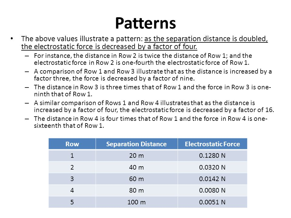 Patterns The above values illustrate a pattern: as the separation distance is doubled, the electrostatic force is decreased by a factor of four. – For