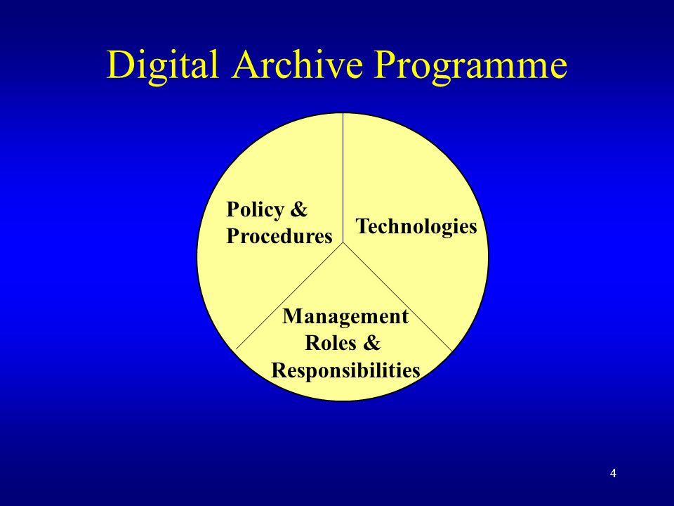 4 Digital Archive Programme Policy & Procedures Technologies Management Roles & Responsibilities