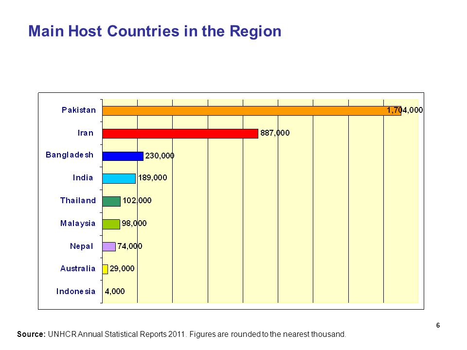 66 Main Host Countries in the Region Source: UNHCR Annual Statistical Reports 2011. Figures are rounded to the nearest thousand.