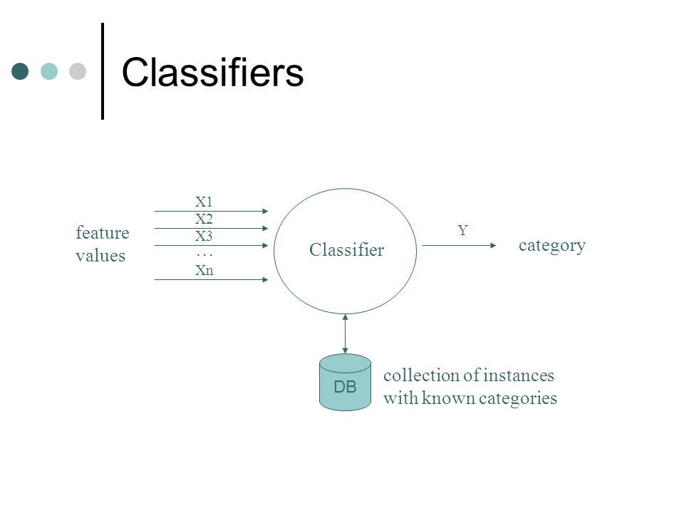 Classifiers Classifier… feature values category X1 X2 X3 Xn Y DB collection of instances with known categories