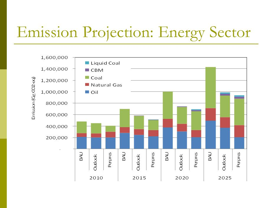 Emission Projection: Energy Sector