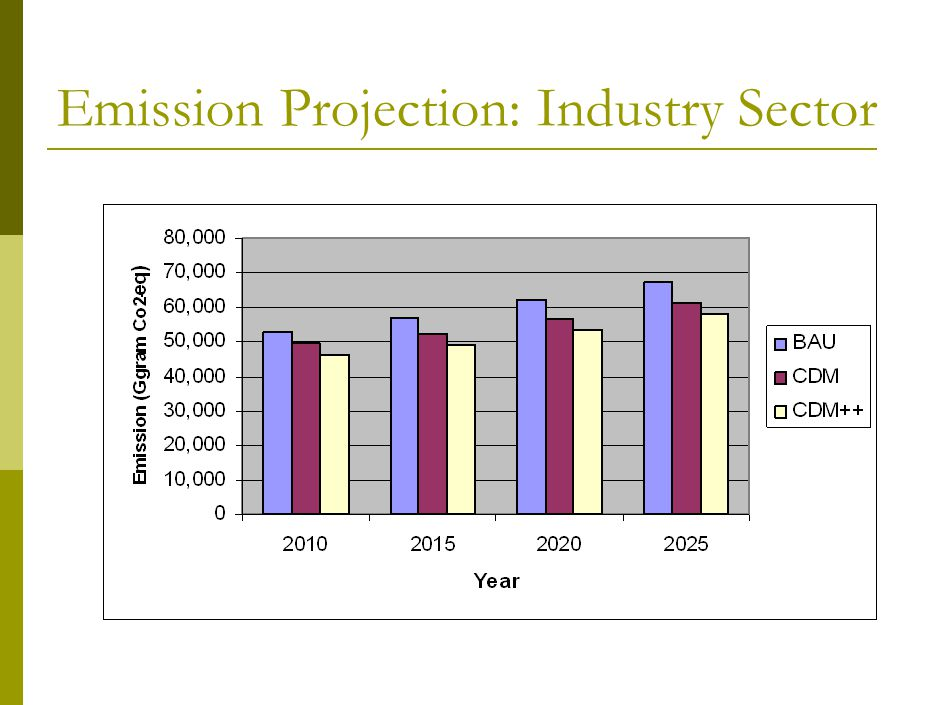 Emission Projection: Industry Sector