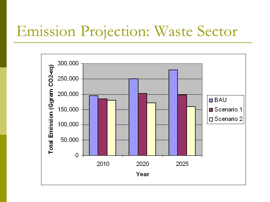 Emission Projection: Waste Sector