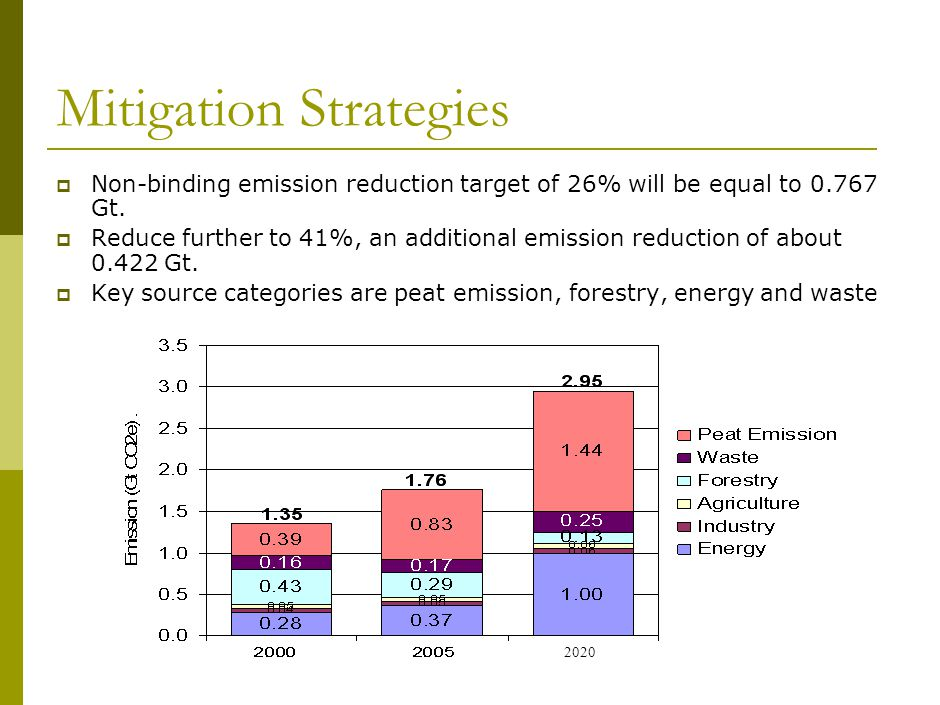 Mitigation Strategies  Non-binding emission reduction target of 26% will be equal to 0.767 Gt.