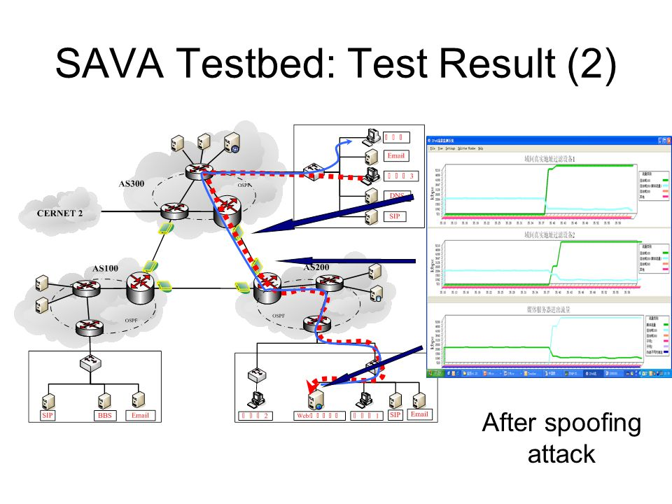 SAVA Testbed: Test Result (2) After spoofing attack